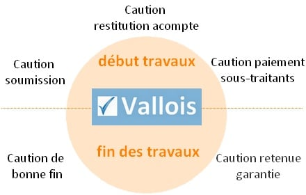 Caution De Marche Definition Fonctionnement Devis Courtier