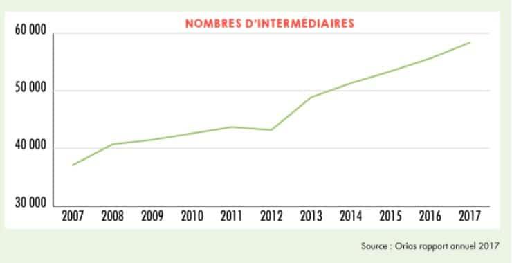 Evolution du nombre d'inscrits à l'orias